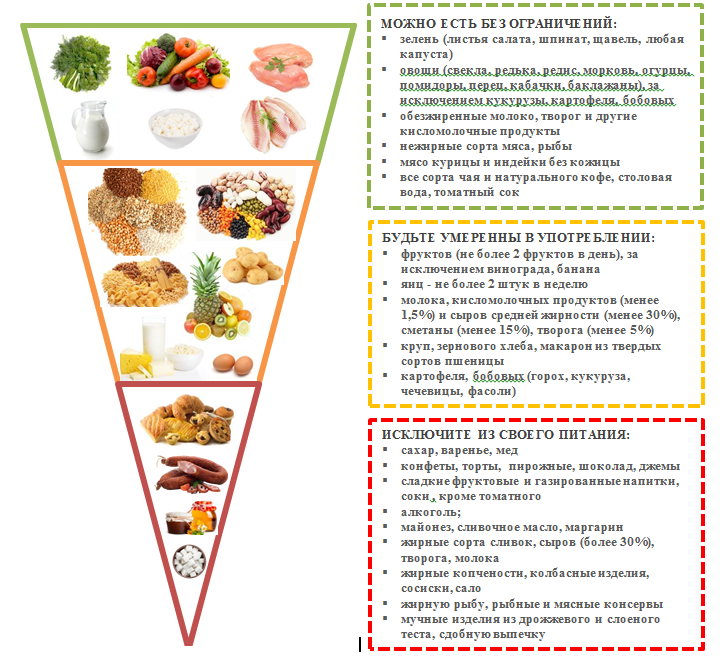 Для диабета какая диета