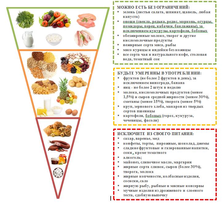 Сахарный Диабет 11 Диета. Диета при сахарном диабете: питание как лекарство